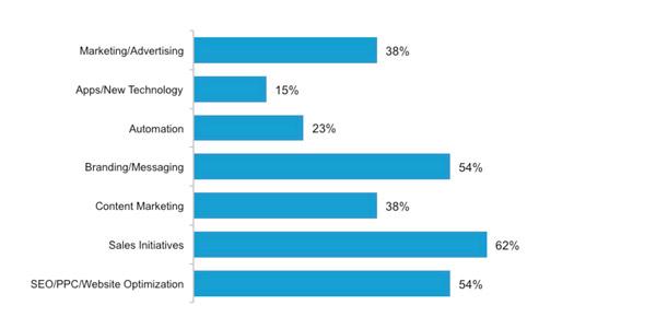 2016-marketing-initiatives-chart