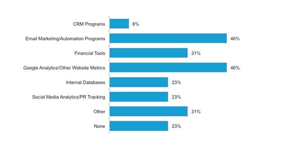 2016-marketing-trends-tools-chart