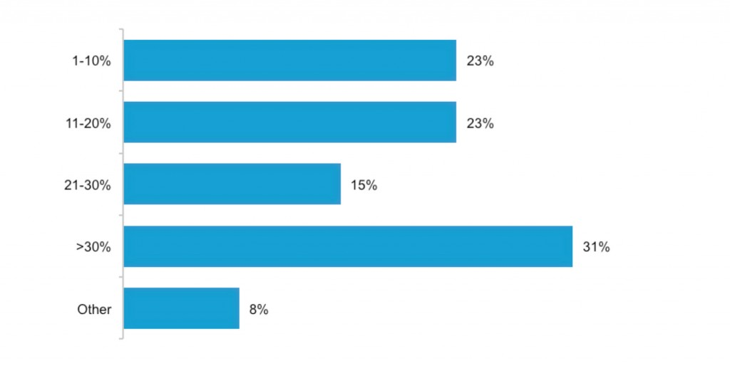 marketing-revenue-chart