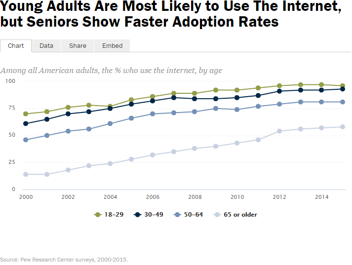 Chart of internet use by age