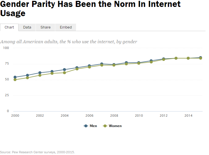 Chart of internet use by gender