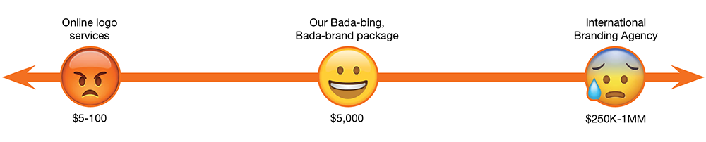 Branding package costs graphic