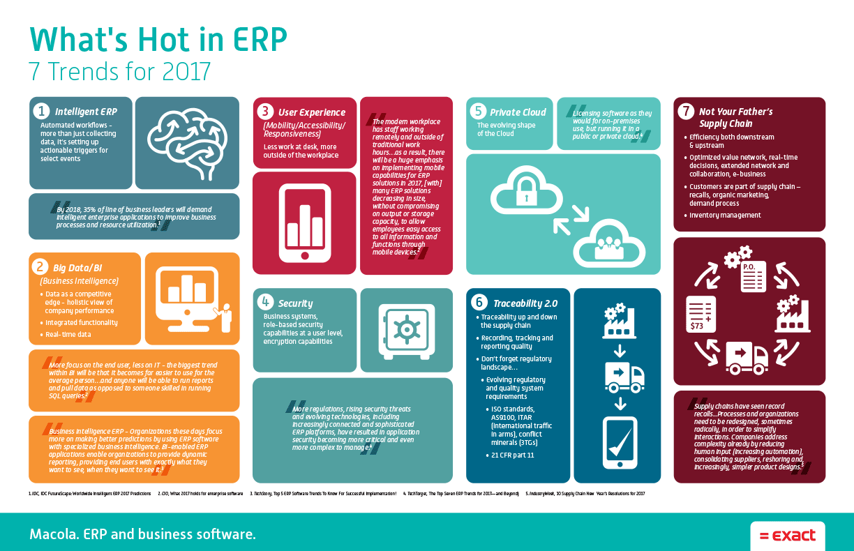 Infographic about 2017 trends in ERP