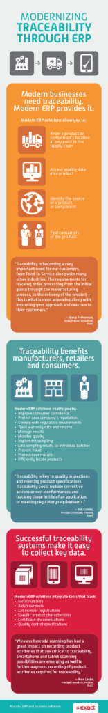 Infographic about supply chain traceability