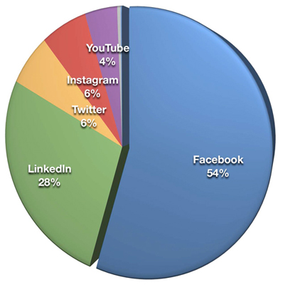 Chart of social media by importance to b2b