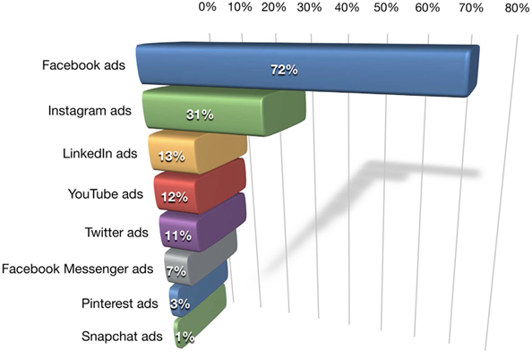 Chart of paid social media prevalence